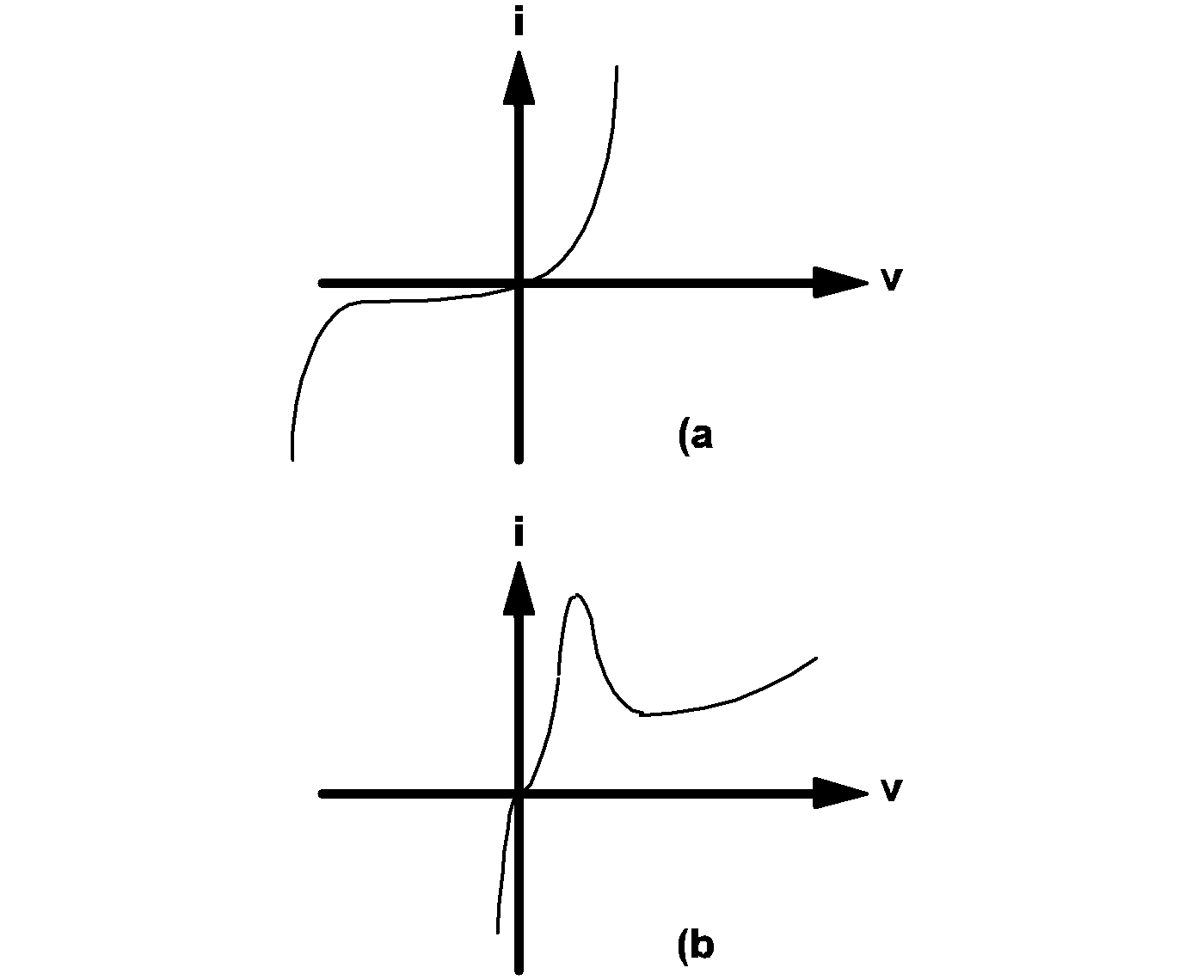 Simplis Reference Device Models Used In Pn Junction Diode And Its Characteristics 41 The V I Of A An Ordinary B Tunnel