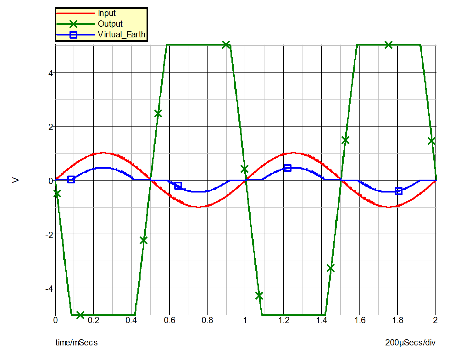Simplis Reference Example 3 Operational Amplifier With Saturation Opampinvertingamplifiercircuitpng